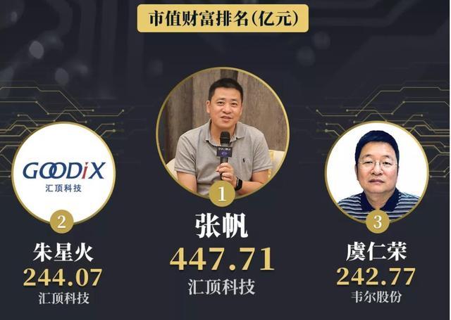中国芯片领域首富诞生:靠生产一颗小小的芯片,赚来447亿身家