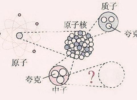 物理学基本粒子,哲学讲物质可以无限分割,两者相悖吗?