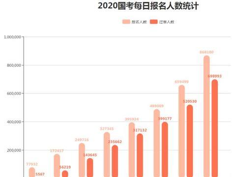 2020国考报名倒计时2天,超86万人报名,竞争比高达1299:1
