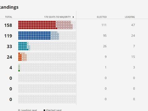 加拿大大选结果出炉:特鲁多连任,将组少数政府