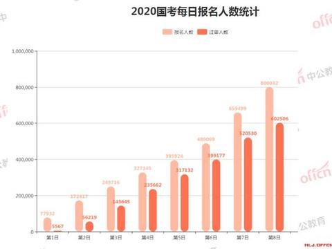 """截至22日9时,2020国考报名人数超80万 四职位突破""""千里挑一"""""""