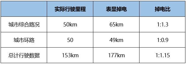 实测城市综合续航360km+,广汽新能源Aion.S 530续航测试
