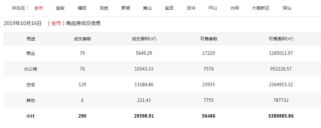 10月16日深圳新房住宅成交129套