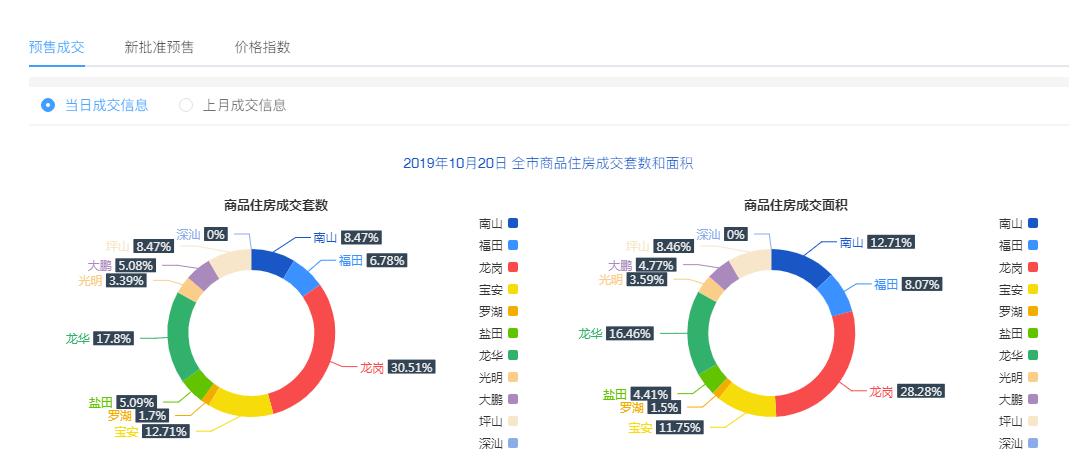 10月20日深圳新房住宅成交118套