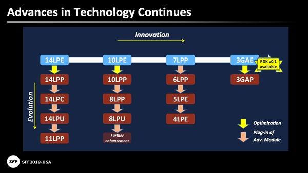 三星联手ARM:5nm工艺加速冲向下代高端CPU