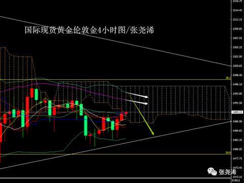 张尧浠:美数据疲软美股走跌、黄金收涨今再看阻力转空