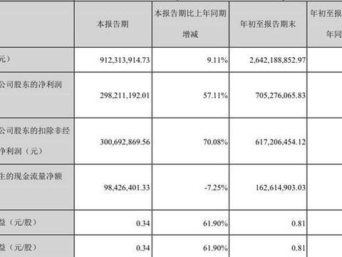 游族网络发布Q3财报:营收9.12亿元,净利润同比增长57.11%