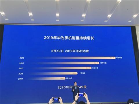 华为手机销量破两亿,比2018年提前了64天,前三季度销售额6108亿