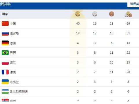军运会最新奖牌榜!中国队40金16银13铜,单日14金,破8项纪录