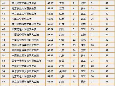 中国研究生院最新排名爆光,快看你的学校上榜了吗?