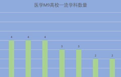 盘点中国顶级医学院,医学M9高校中一流学科数量决定江湖地位!