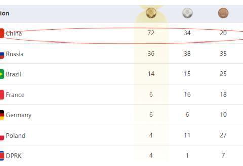 军运会奖牌过百:2个国家!中国队游泳项目27金收官,小将喜获7金