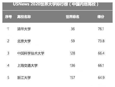 2020USNews:中国大学排名火热出炉!来了解一下前10名的哈工大