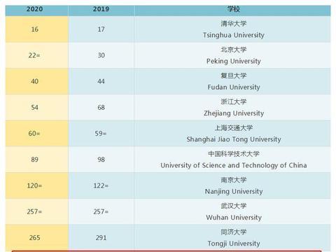 最新!USNews2020世界大学排行榜:北京师范大学雄居全国前列!