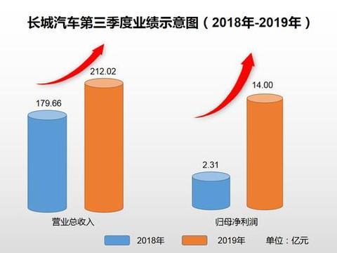 """长城汽车2019年""""全面开花"""",第三季度净利润巨幅增长"""