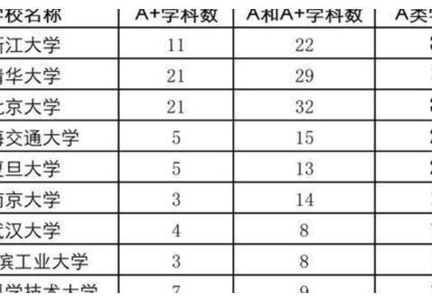 华东五校实力排名,以学科评估为依据,浙大遥遥领先