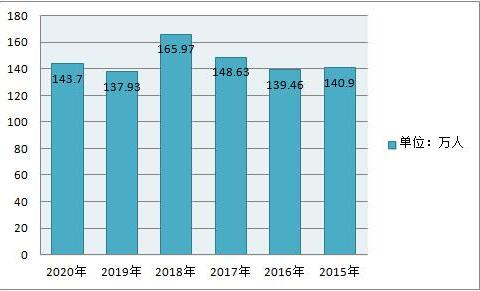 国家公务员考试,连续12年保持百万大关,今年143万考生报名