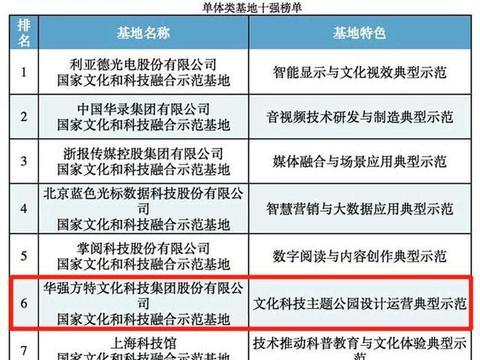 """华强方特入选""""国家文化和科技融合示范基地十强"""""""