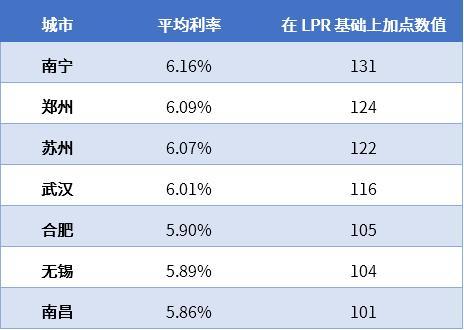 最新房贷数据已出,全国平均利率5.52%,7地贷款利率上浮超百点