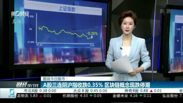 A股三连阴沪指收跌0.35% 区块链概念现跌停潮