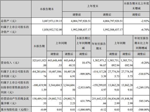 钨产品价格下降,章源钨业前三季度亏损1.14亿元