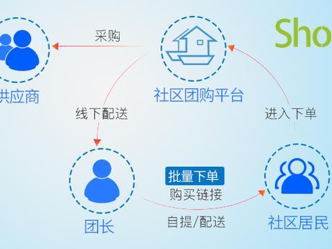 ShopPro重磅发布社区团购系统