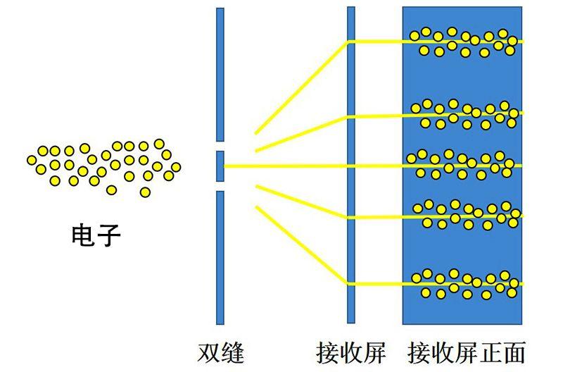 基本粒子还能继续分割吗?
