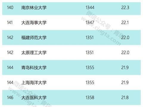 USNews2020世界大学排行榜出炉,223所中国高校上榜!