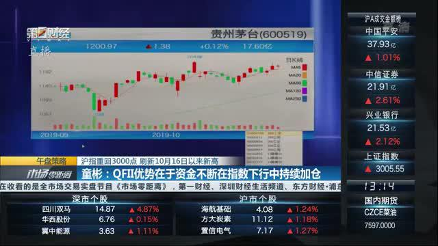 QFII重仓股指数创历史新高!如何参考外资择股?