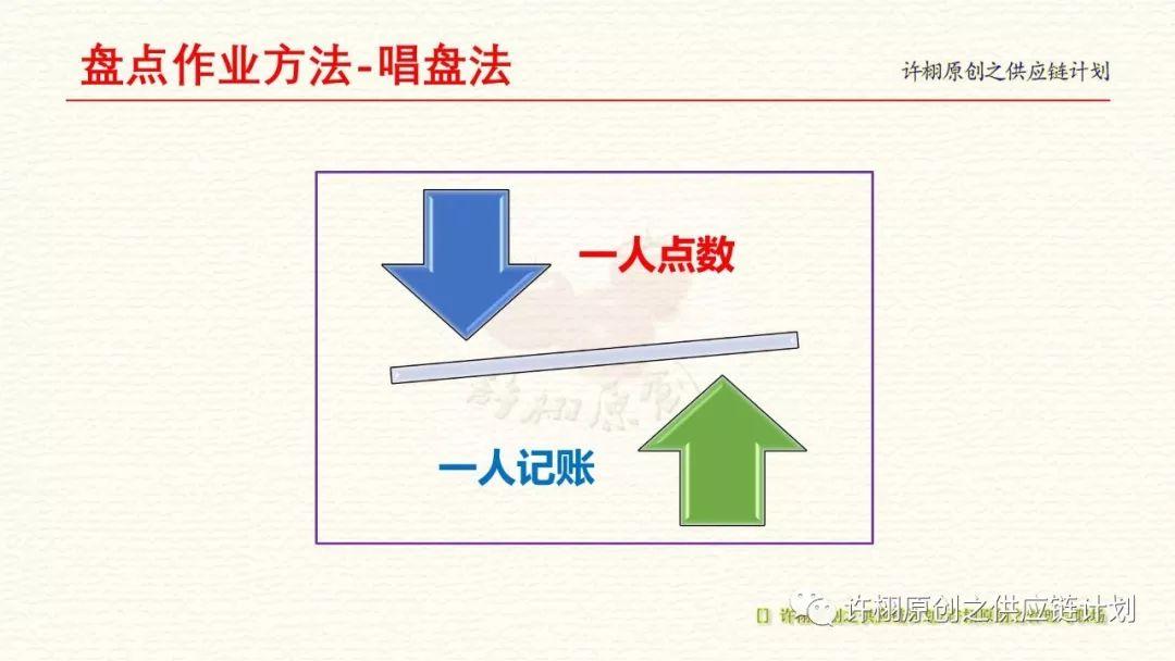 一文掌握仓库盘点的四种作业方法