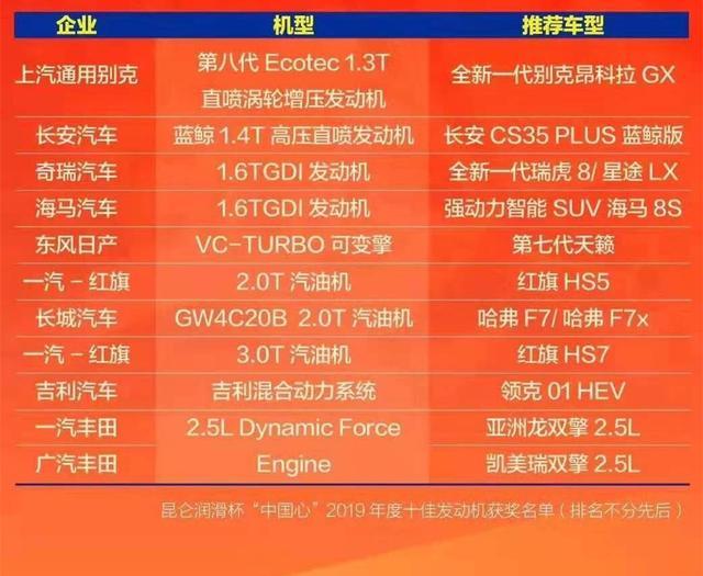 2019中国十佳发动机:海马与丰田平起平坐,红旗3.0T发动机上榜