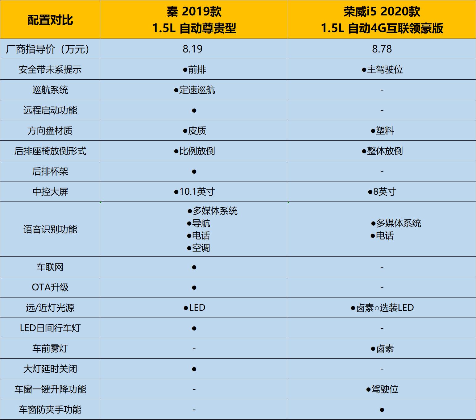 全新秦燃油版上市,售价6.49万起,消费者还会选择荣威i5?