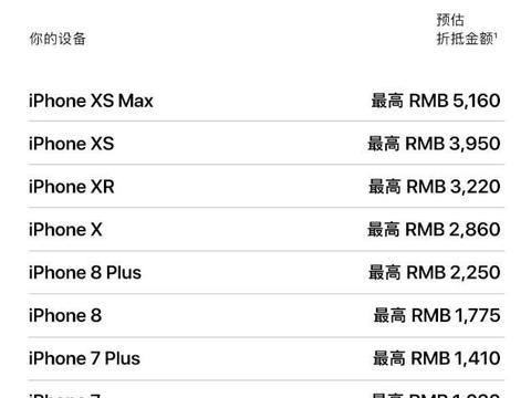 最新苹果以旧换新价格表,抵扣可半价买iPhone 11 Pro Max