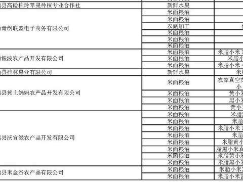 米脂县9家企业入选国家级贫困县重点扶贫产品供应商名录