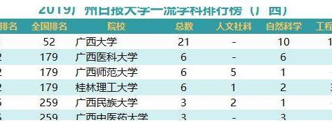 2019广州日报大学一流学科排行榜(广西)