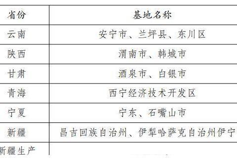 发改委公布全国潜在尾矿砂石骨料生产基地名单!