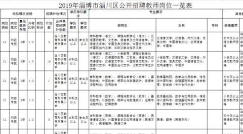 出公告啦!淄博公开招聘61名教师,专科和非全日制本科均可报名
