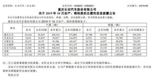 长安汽车10月销量同比下滑0.94% 合资板块拖后腿