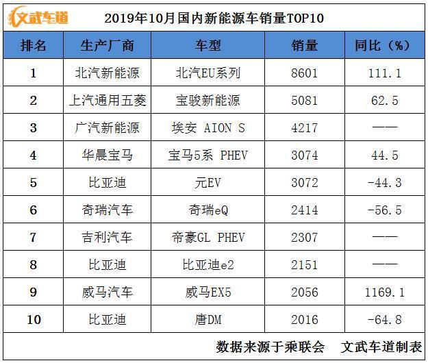 10月新能源汽车销量TOP10:北汽EU系列继续领先,威马EX5进前十