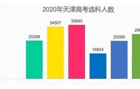 天津市2020年新高考选考科目人数出炉
