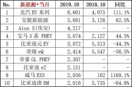 """新能源市场四连跌,销量榜""""阶级固化"""",仅有一匹黑马杀入"""