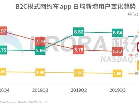 极光大数据发布,曹操出行跃居中国第一大B2C网约车平台