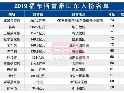 山东13人登上福布斯中国富豪榜,日照一人上榜