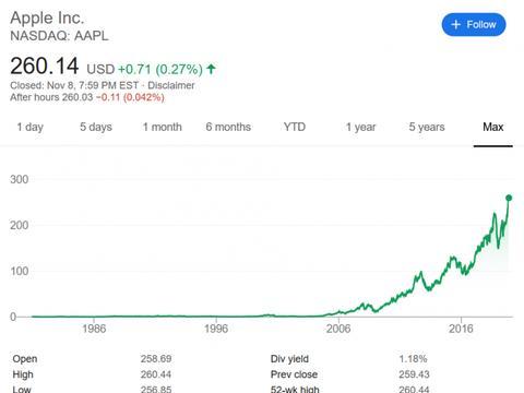 重庆苹果售后:股价再创新高,本年累计涨幅逾 4,000 亿美元
