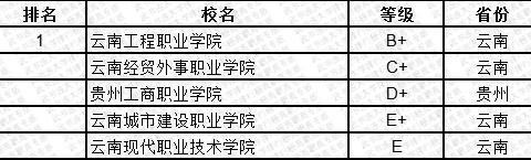 武书连2019中国民办高职高专学科大类排行榜