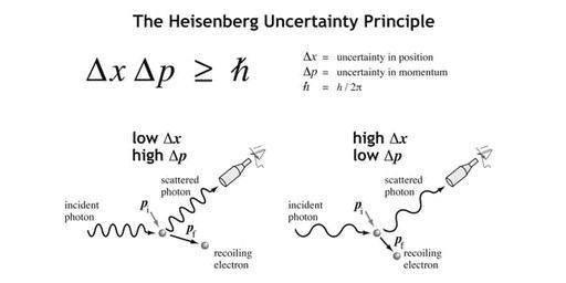 """""""薛定谔的猫""""到底是用来干嘛的?它和量子力学有什么关系?"""