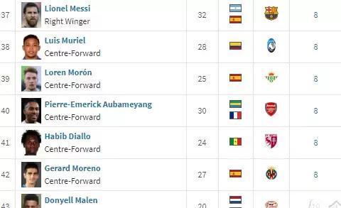欧洲金靴奖排行榜:莱万登顶,梅西升到第37位,C罗排第184
