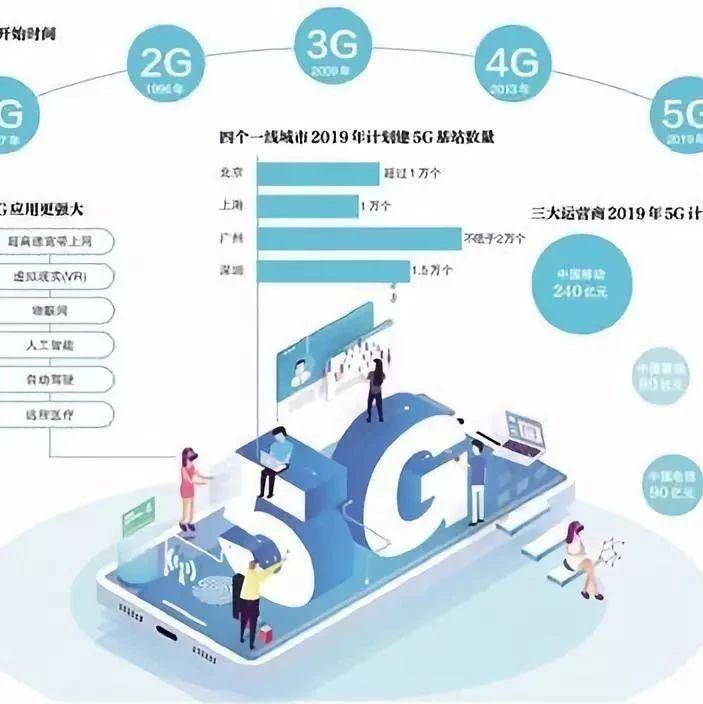 通信学院| 基于网络切片的运营商5G商业模式观察(第10期)