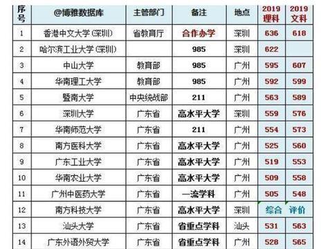 广东高校2019排行榜!港中深、哈工深、中山大学位居前三