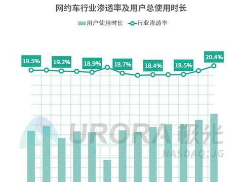 B2C模式成网约车发展主旋律 曹操出行成长至中国第二网约车平台